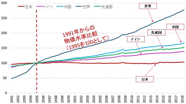世界の物価上昇率表